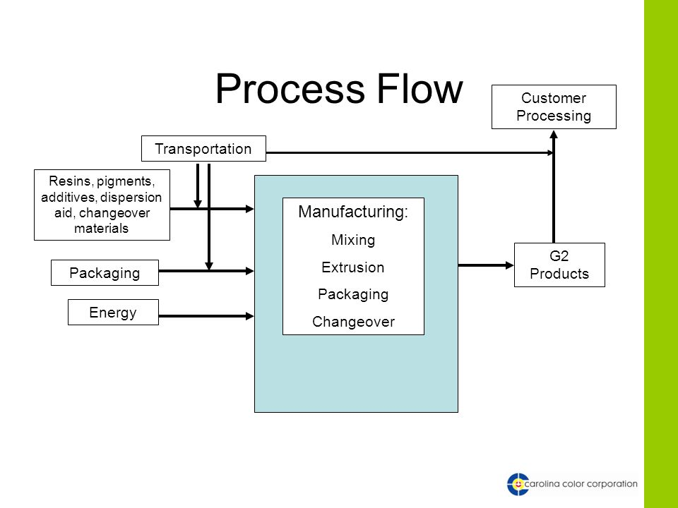 Process Flow Resins, pigments, additives, dispersion aid, changeover materials Energy Packaging Transportation Manufacturing: Mixing Extrusion Packagi