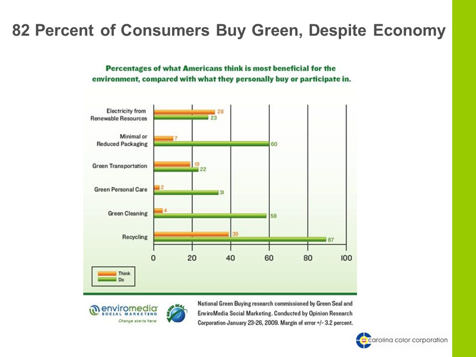 82 Percent of Consumers Buy Green, Despite Economy