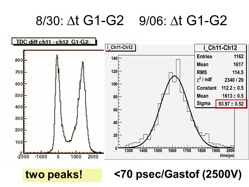 8/30:  t G1-G2 two peaks! 9/06:  t G1-G2 <70 psec/Gastof (2500V)