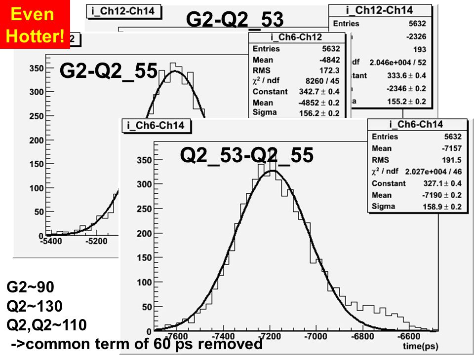 G2-Q2_53 G2-Q2_55 Q2_53-Q2_55 G2~90 Q2~130 Q2,Q2~110 ->common term of 60 ps removed Even Hotter!