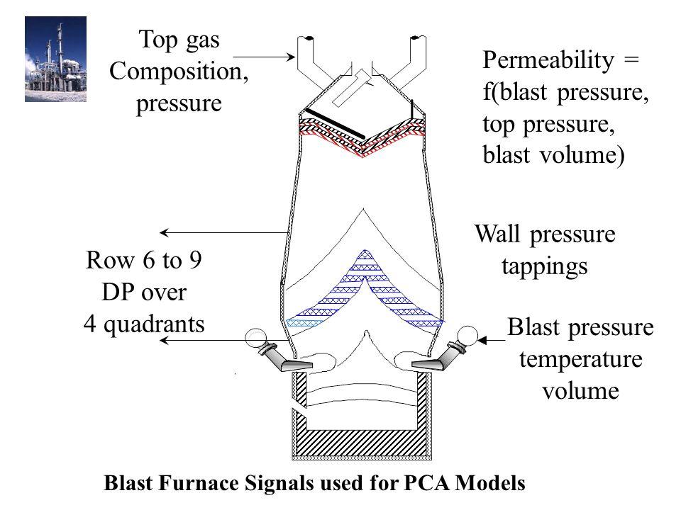 Top gas Composition, pressure Wall pressure tappings Blast pressure temperature volume Row 6 to 9 DP over 4 quadrants Blast Furnace Signals used for PCA Models Permeability = f(blast pressure, top pressure, blast volume)