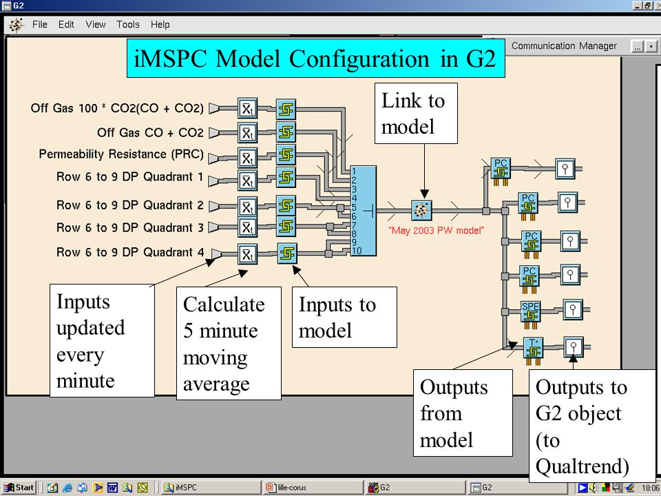 Inputs updated every minute Calculate 5 minute moving average Inputs to model Link to model Outputs from model Outputs to G2 object (to Qualtrend) iMSPC Model Configuration in G2
