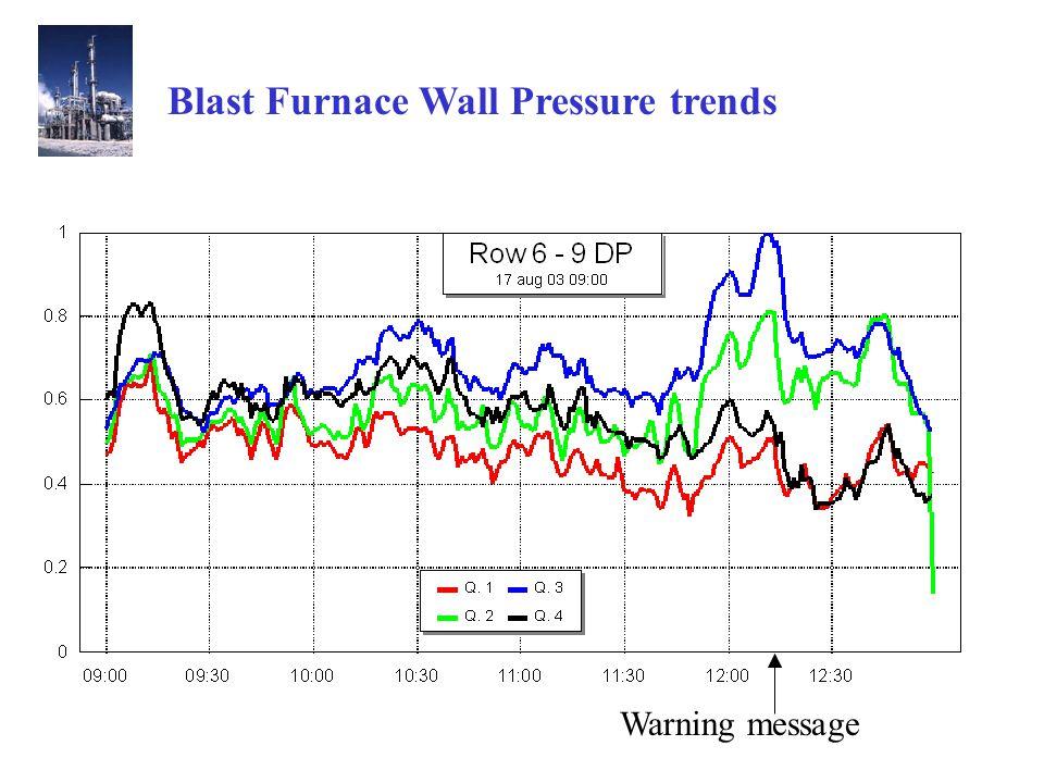Blast Furnace Wall Pressure trends Warning message