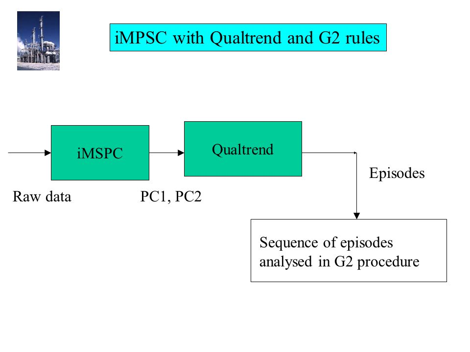 iMSPC Qualtrend Raw dataPC1, PC2 Sequence of episodes analysed in G2 procedure Episodes iMPSC with Qualtrend and G2 rules