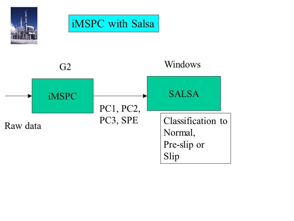 iMSPC SALSA Raw data PC1, PC2, PC3, SPE Classification to Normal, Pre-slip or Slip G2 Windows iMSPC with Salsa