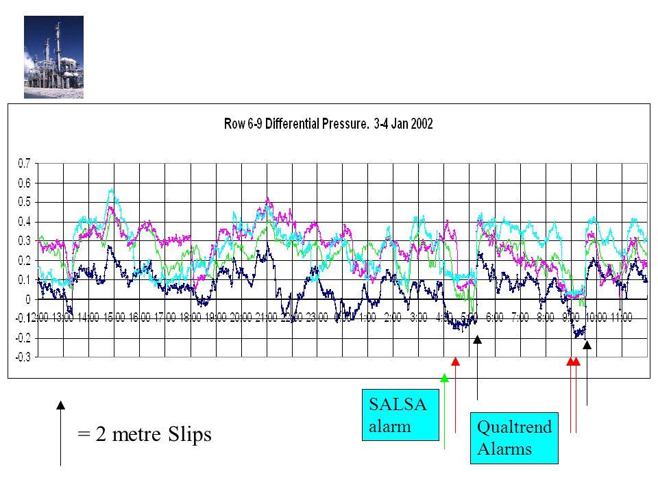 Qualtrend Alarms = 2 metre Slips SALSA alarm