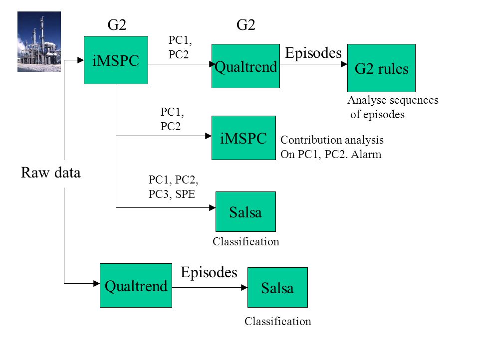 Qualtrend Salsa Episodes Classification G2 Qualtrend iMSPC G2 PC1, PC2 G2 rules Analyse sequences of episodes Contribution analysis On PC1, PC2.