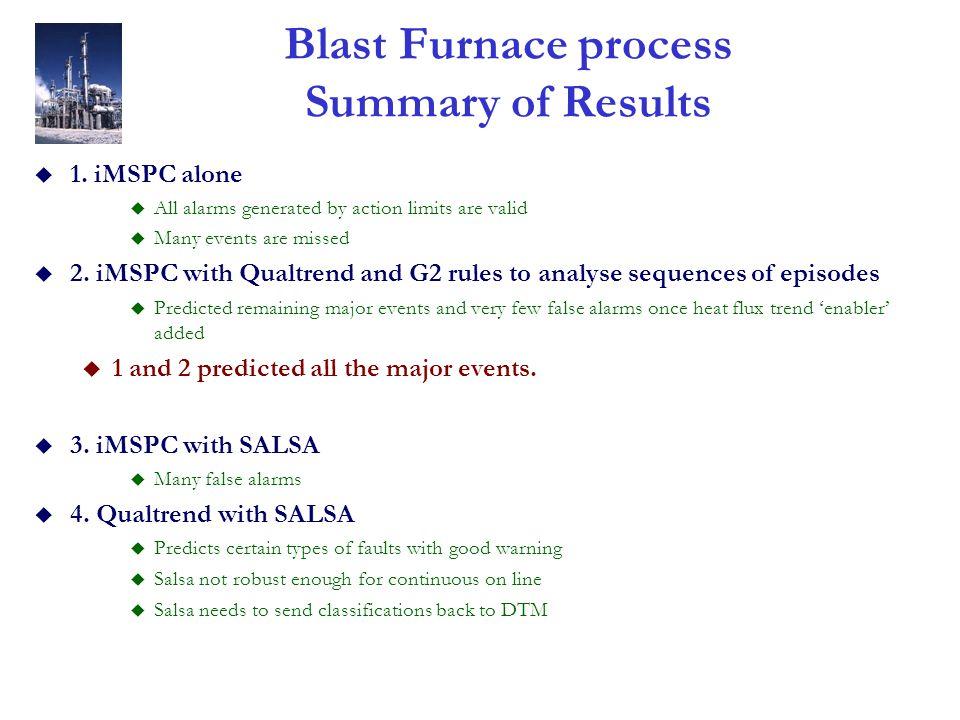 Blast Furnace process Summary of Results u 1.
