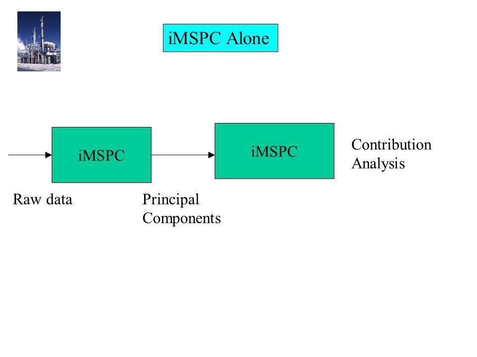 iMSPC Raw dataPrincipal Components Contribution Analysis iMSPC Alone