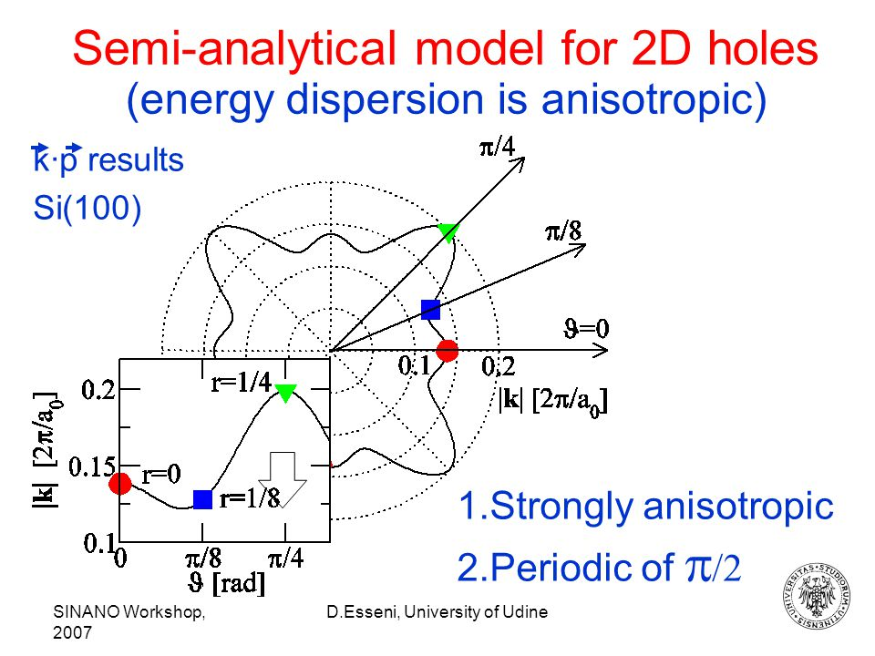 SINANO Workshop, 2007 D.Esseni, University of Udine Semi-analytical model for 2D holes (energy dispersion is anisotropic) k·p results 1.Strongly anisotropic 2.Periodic of   Si(100)