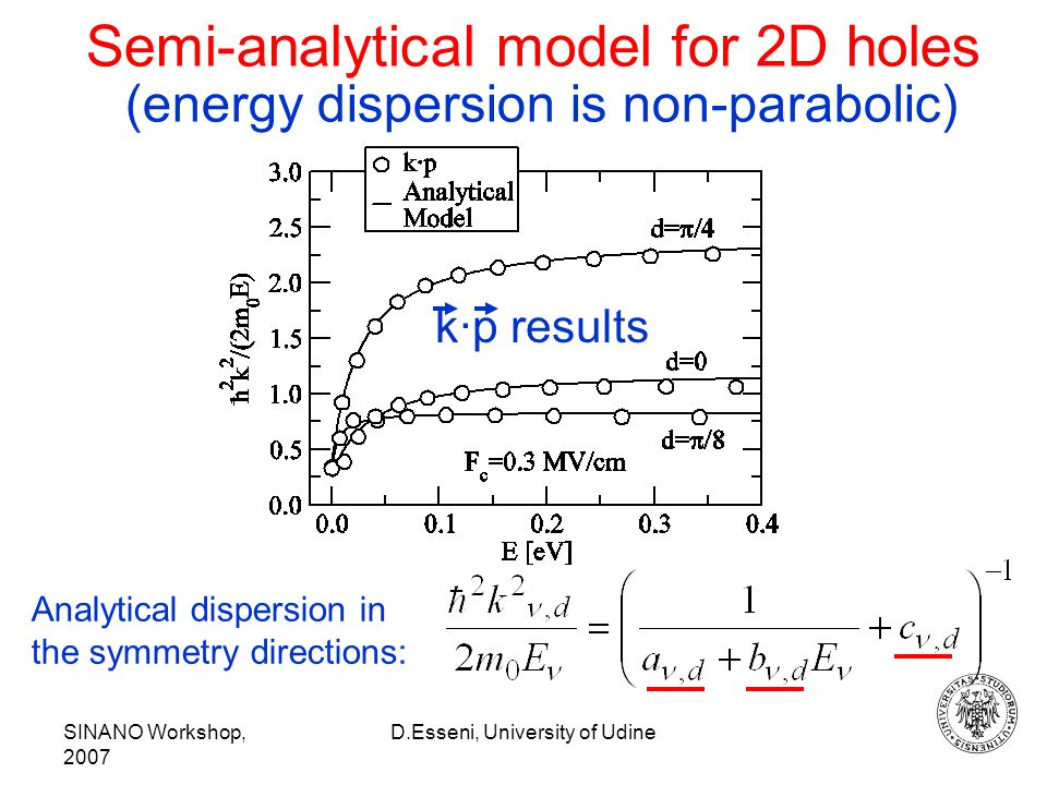 SINANO Workshop, 2007 D.Esseni, University of Udine Semi-analytical model for 2D holes (energy dispersion is non-parabolic) k·p results Analytical dispersion in the symmetry directions: