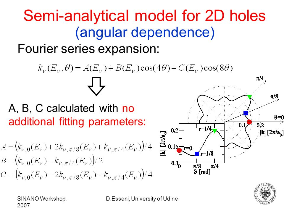 SINANO Workshop, 2007 D.Esseni, University of Udine A, B, C calculated with no additional fitting parameters: Fourier series expansion: Semi-analytical model for 2D holes (angular dependence)