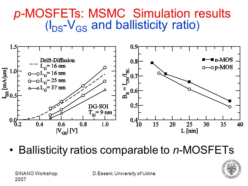 SINANO Workshop, 2007 D.Esseni, University of Udine p-MOSFETs: MSMC Simulation results ( I DS -V GS and ballisticity ratio ) Ballisticity ratios comparable to n-MOSFETs