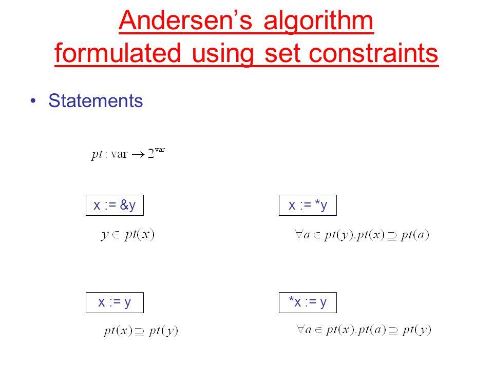 Andersen's algorithm formulated using set constraints Statements x := &y x := y x := *y *x := y