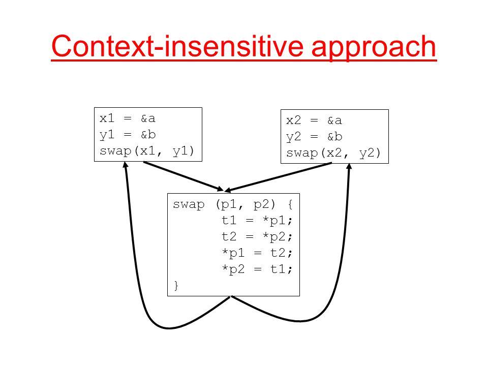 Context-insensitive approach x1 = &a y1 = &b swap(x1, y1) x2 = &a y2 = &b swap(x2, y2) swap (p1, p2) { t1 = *p1; t2 = *p2; *p1 = t2; *p2 = t1; }
