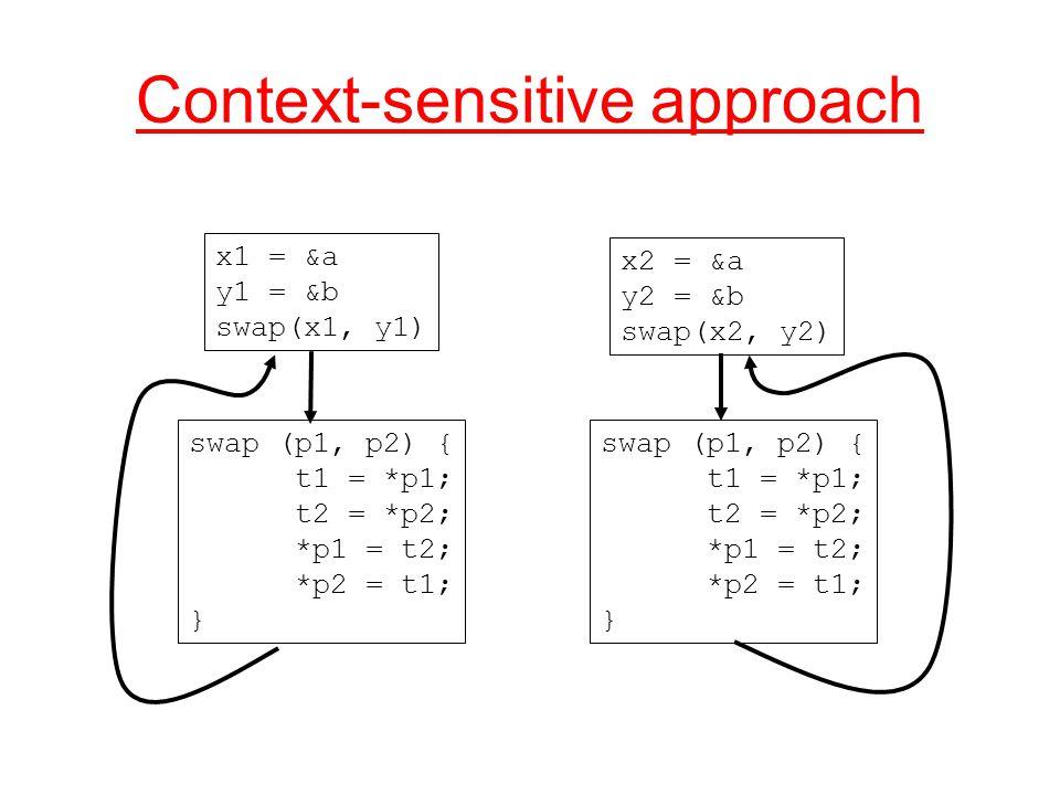 Context-sensitive approach x1 = &a y1 = &b swap(x1, y1) x2 = &a y2 = &b swap(x2, y2) swap (p1, p2) { t1 = *p1; t2 = *p2; *p1 = t2; *p2 = t1; } swap (p1, p2) { t1 = *p1; t2 = *p2; *p1 = t2; *p2 = t1; }