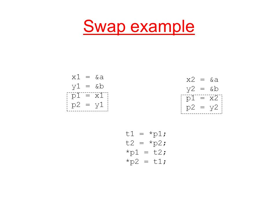 Swap example x1 = &a y1 = &b p1 = x1 p2 = y1 x2 = &a y2 = &b p1 = x2 p2 = y2 t1 = *p1; t2 = *p2; *p1 = t2; *p2 = t1;