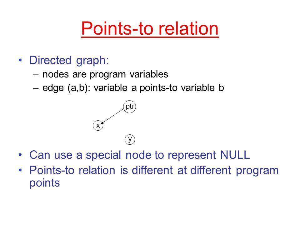 Example int main(void) { struct cell {int value; struct cell *next; }; struct cell x,y,z,*p; int sum; x.value = 5; x.next = &y; y.value = 6; y.next = &z; z.value = 7; z.next = NULL; p = &x; sum = 0; while (p != NULL) { sum = sum + (*p).value; p = (*p).next; } return sum; } x y z p next value next value next value x y z p next value next value next value NULL