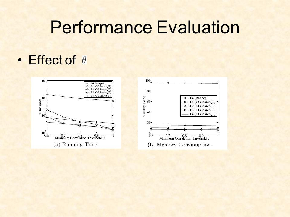 Performance Evaluation Effect of