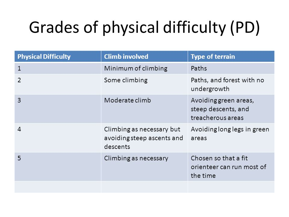 Grades of physical difficulty (PD) Physical DifficultyClimb involvedType of terrain 1Minimum of climbingPaths 2Some climbingPaths, and forest with no undergrowth 3Moderate climbAvoiding green areas, steep descents, and treacherous areas 4Climbing as necessary but avoiding steep ascents and descents Avoiding long legs in green areas 5Climbing as necessaryChosen so that a fit orienteer can run most of the time