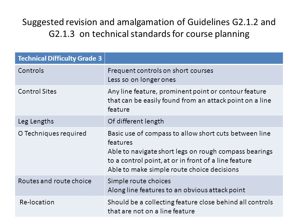 Suggested revision and amalgamation of Guidelines G2.1.2 and G2.1.3 on technical standards for course planning Technical Difficulty Grade 3 ControlsFrequent controls on short courses Less so on longer ones Control SitesAny line feature, prominent point or contour feature that can be easily found from an attack point on a line feature Leg LengthsOf different length O Techniques requiredBasic use of compass to allow short cuts between line features Able to navigate short legs on rough compass bearings to a control point, at or in front of a line feature Able to make simple route choice decisions Routes and route choiceSimple route choices Along line features to an obvious attack point Re-locationShould be a collecting feature close behind all controls that are not on a line feature