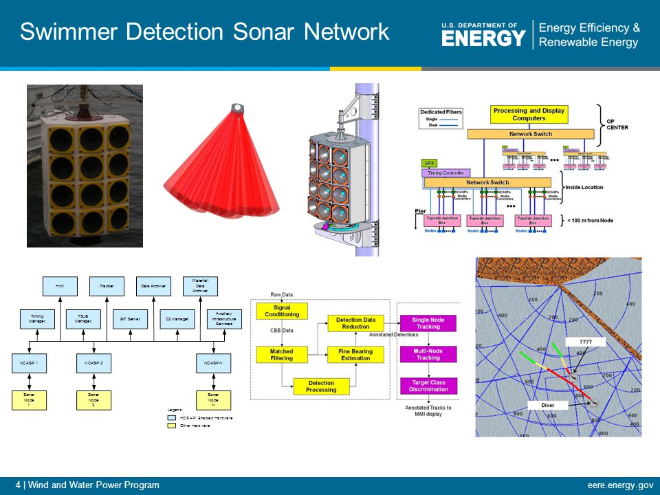 4 | Wind and Water Power Programeere.energy.gov Swimmer Detection Sonar Network