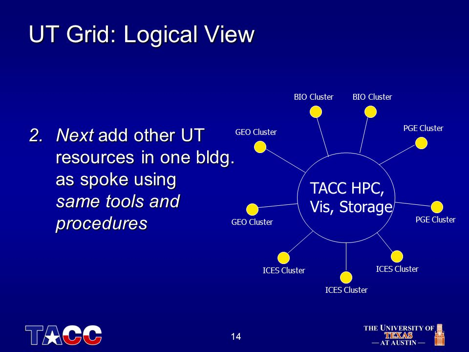 14 UT Grid: Logical View TACC HPC, Vis, Storage ICES Cluster GEO Cluster BIO Cluster PGE Cluster 2.Next add other UT resources in one bldg.