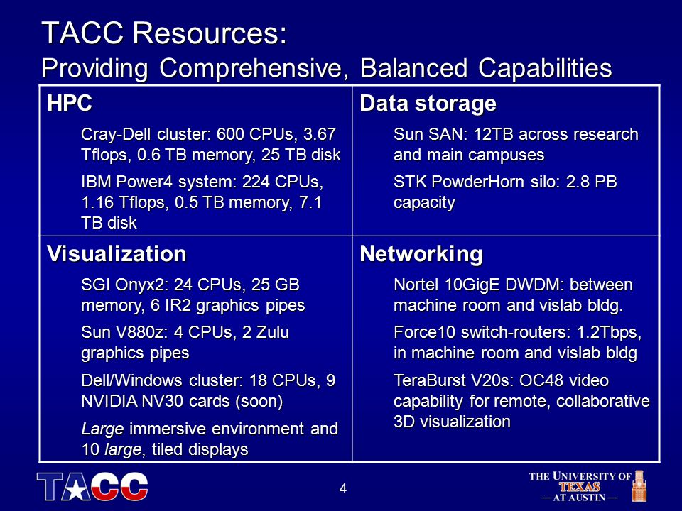 4 TACC Resources: Providing Comprehensive, Balanced Capabilities HPC Cray-Dell cluster: 600 CPUs, 3.67 Tflops, 0.6 TB memory, 25 TB disk IBM Power4 system: 224 CPUs, 1.16 Tflops, 0.5 TB memory, 7.1 TB disk Data storage Sun SAN: 12TB across research and main campuses STK PowderHorn silo: 2.8 PB capacity Visualization SGI Onyx2: 24 CPUs, 25 GB memory, 6 IR2 graphics pipes Sun V880z: 4 CPUs, 2 Zulu graphics pipes Dell/Windows cluster: 18 CPUs, 9 NVIDIA NV30 cards (soon) Large immersive environment and 10 large, tiled displays Networking Nortel 10GigE DWDM: between machine room and vislab bldg.