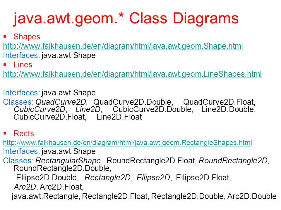java.awt.geom.* Class Diagrams  Shapes http://www.falkhausen.de/en/diagram/html/java.awt.geom.Shape.html Interfaces: java.awt.Shape  Lines http://www.falkhausen.de/en/diagram/html/java.awt.geom.LineShapes.html Interfaces: java.awt.Shape Classes: QuadCurve2D, QuadCurve2D.Double, QuadCurve2D.Float, CubicCurve2D, Line2D, CubicCurve2D.Double, Line2D.Double, CubicCurve2D.Float, Line2D.Float  Rects http://www.falkhausen.de/en/diagram/html/java.awt.geom.RectangleShapes.html Interfaces: java.awt.Shape Classes: RectangularShape, RoundRectangle2D.Float, RoundRectangle2D, RoundRectangle2D.Double, Ellipse2D.Double, Rectangle2D, Ellipse2D, Ellipse2D.Float, Arc2D, Arc2D.Float, java.awt.Rectangle, Rectangle2D.Float, Rectangle2D.Double, Arc2D.Double