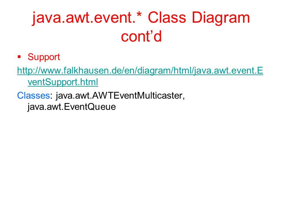 java.awt.event.* Class Diagram cont'd  Support http://www.falkhausen.de/en/diagram/html/java.awt.event.E ventSupport.html Classes: java.awt.AWTEventMulticaster, java.awt.EventQueue