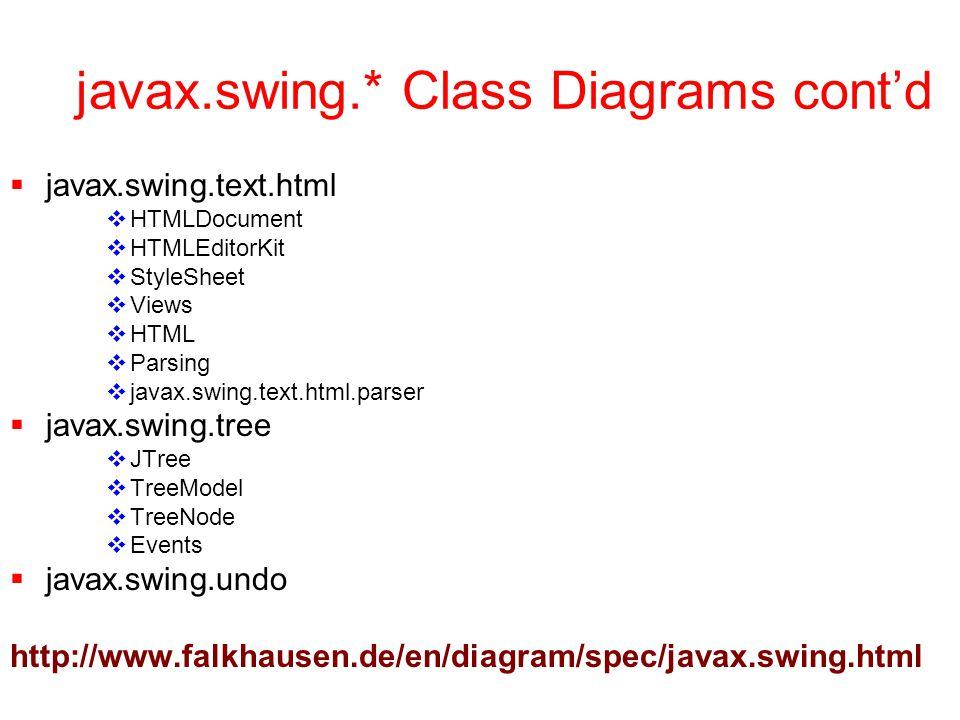 javax.swing.* Class Diagrams cont'd  javax.swing.text.html  HTMLDocument  HTMLEditorKit  StyleSheet  Views  HTML  Parsing  javax.swing.text.html.parser  javax.swing.tree  JTree  TreeModel  TreeNode  Events  javax.swing.undo http://www.falkhausen.de/en/diagram/spec/javax.swing.html
