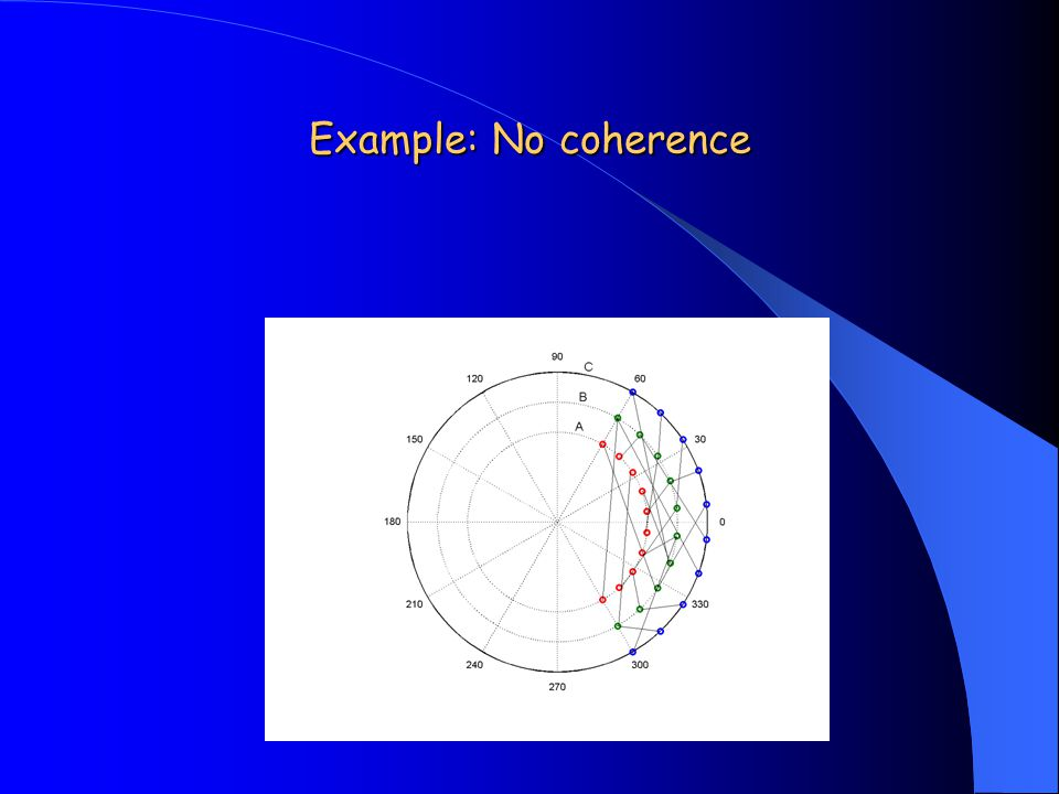 Example: No coherence
