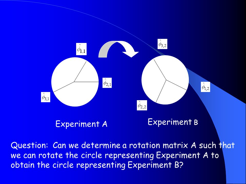 Experiment A Experiment B Question: Can we determine a rotation matrix A such that we can rotate the circle representing Experiment A to obtain the circle representing Experiment B