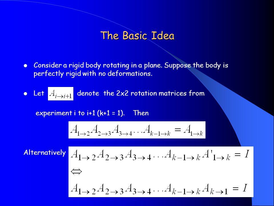 The Basic Idea Consider a rigid body rotating in a plane.