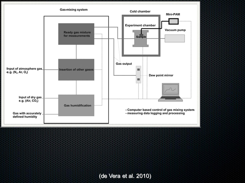Experimental Setup (de Vera et al. 2010)