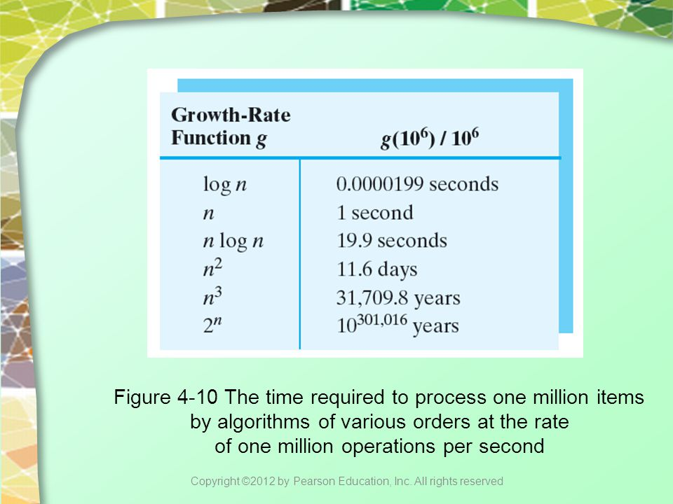 Figure 4-10 The time required to process one million items by algorithms of various orders at the rate of one million operations per second Copyright ©2012 by Pearson Education, Inc.