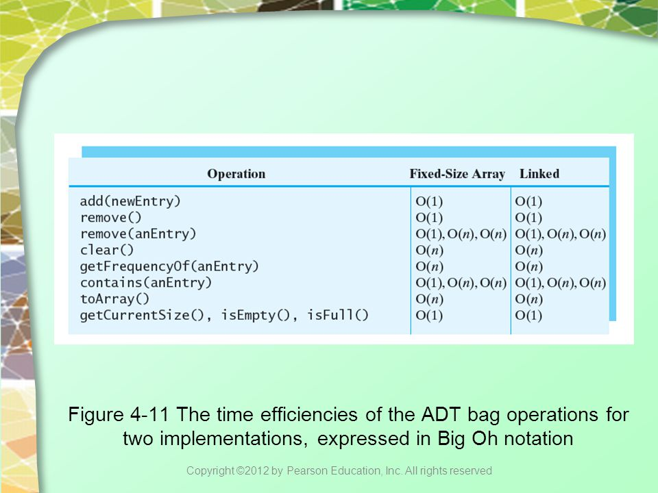 Figure 4-11 The time efficiencies of the ADT bag operations for two implementations, expressed in Big Oh notation Copyright ©2012 by Pearson Education