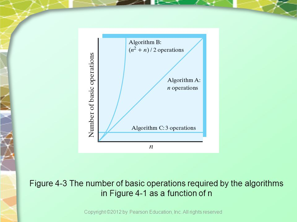 Figure 4-3 The number of basic operations required by the algorithms in Figure 4-1 as a function of n Copyright ©2012 by Pearson Education, Inc. All r