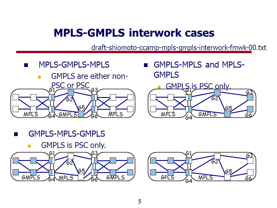 5 MPLS-GMPLS-MPLS GMPLS are either non- PSC or PSC MPLS-GMPLS interwork cases GMPLS-MPLS and MPLS- GMPLS GMPLS is PSC only.