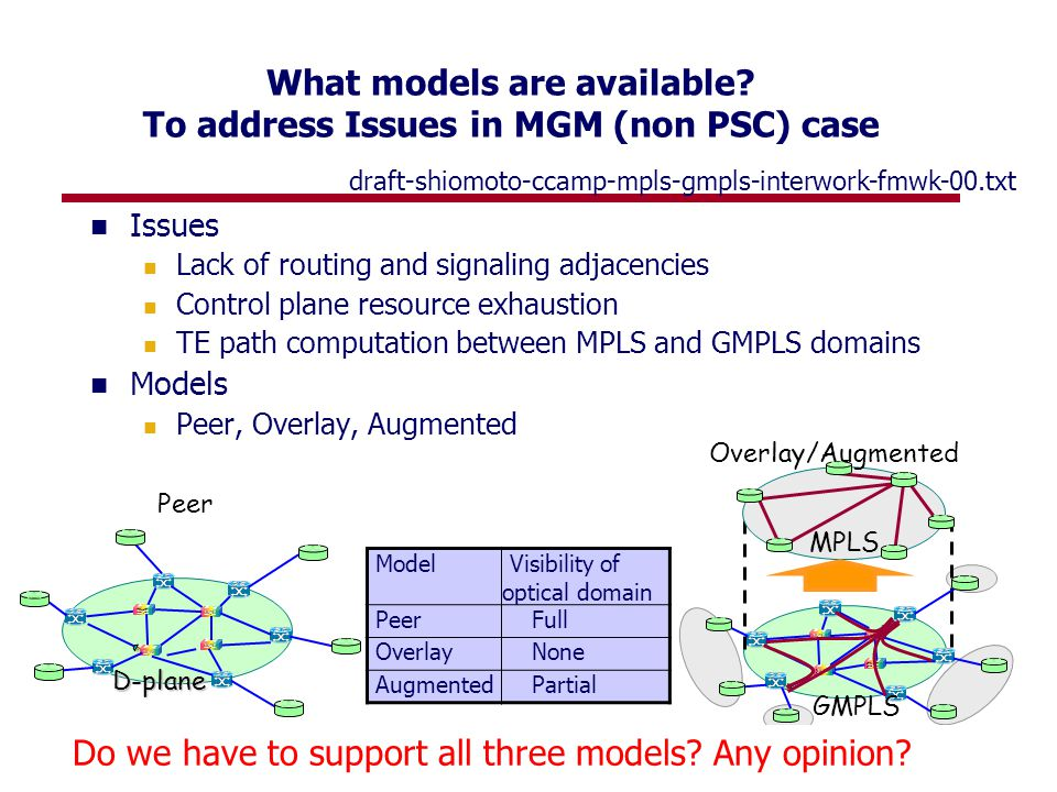 6 What models are available? To address Issues in MGM (non PSC) case Issues Lack of routing and signaling adjacencies Control plane resource exhaustio