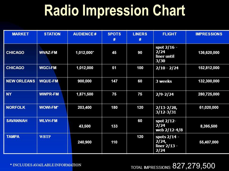 Radio Impression Chart MARKETSTATIONAUDIENCE #SPOTS # LINERS # FLIGHTIMPRESSIONS CHICAGOWVAZ-FM1,012,000*4590 spot 2/16 - 2/24 liner until 3/30 136,620,000 CHICAGOWGCI-FM1,012,00051100 2/10 - 2/24 152,812,000 NEW ORLEANSWQUE-FM900,00014760 3 weeks 132,300,000 NYWWPR-FM1,871,50075 2/9-2/24 280,725,000 NORFOLKWOWI-FM*203,400180120 2/13-2/28, 3/12-3/31 61,020,000 SAVANNAHWLVH-FM 43,500133 60 spot 2/12- 2/24 web 2/12-4/8 8,395,500 TAMPA WBTP 240,900110 120 spots 2/14 - 2/24, liner 2/13 - 2/24 55,407,000 * INCLUDES AVAILABLE INFORMATION TOTAL IMPRESSIONS 827,279,500