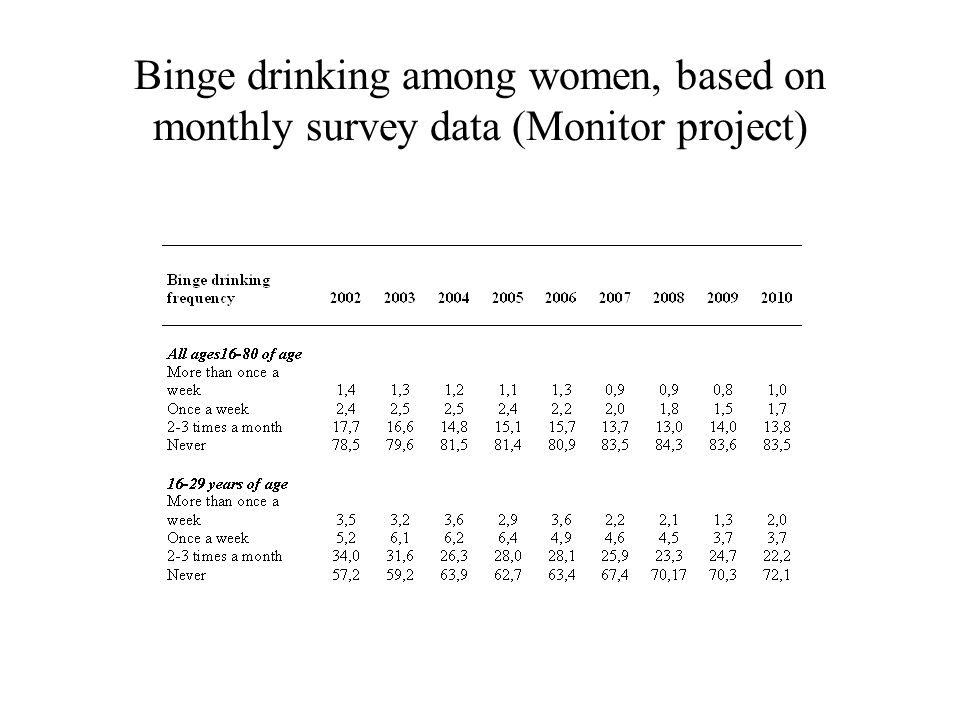 Binge drinking among women, based on monthly survey data (Monitor project)