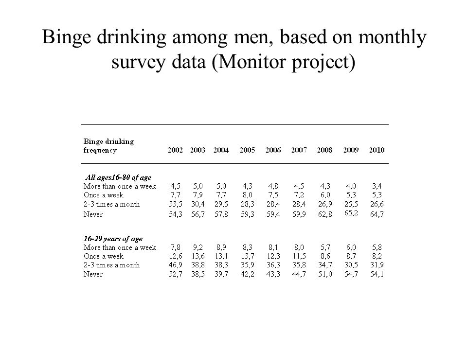 Binge drinking among men, based on monthly survey data (Monitor project)
