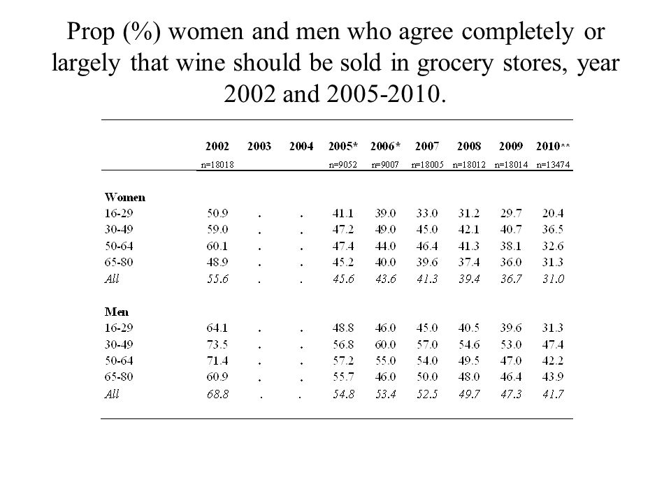 Prop (%) women and men who agree completely or largely that wine should be sold in grocery stores, year 2002 and 2005-2010.
