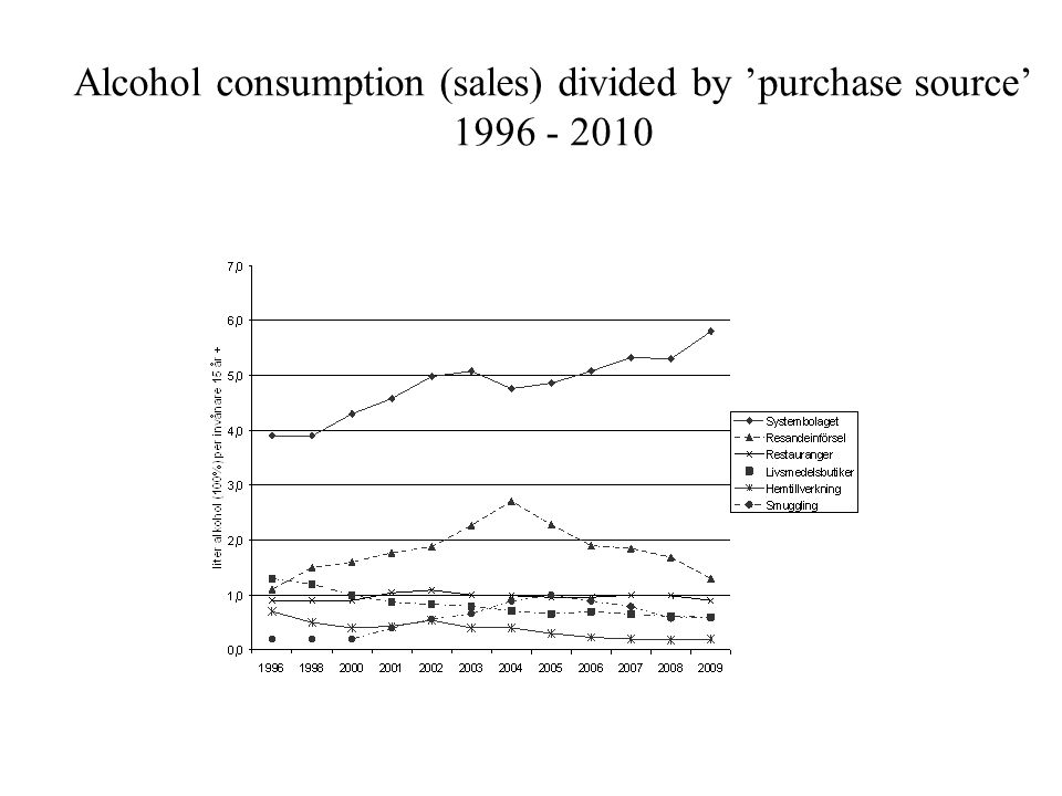 Alcohol consumption (sales) divided by 'purchase source' 1996 - 2010