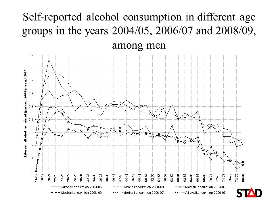 Self-reported alcohol consumption in different age groups in the years 2004/05, 2006/07 and 2008/09, among men