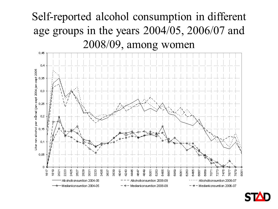 Self-reported consumption among boys and girls grade nine (age 15-16) 1987-2009
