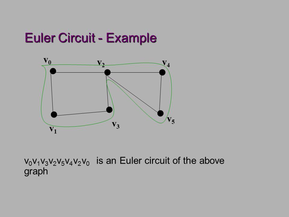 Euler Circuit - Example......