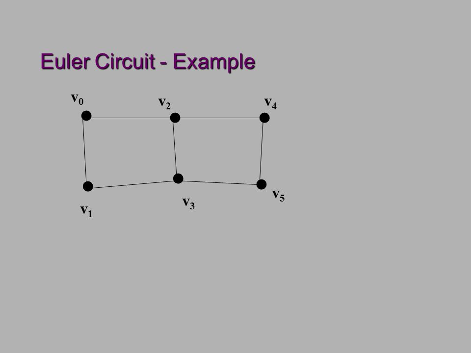 Euler Circuit - Example...... v0v0 v2v2 v4v4 v5v5 v3v3 v1v1