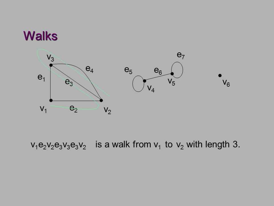 Notation for Walks In graphs without parallel edges, we often omit the name of edges from the walk.